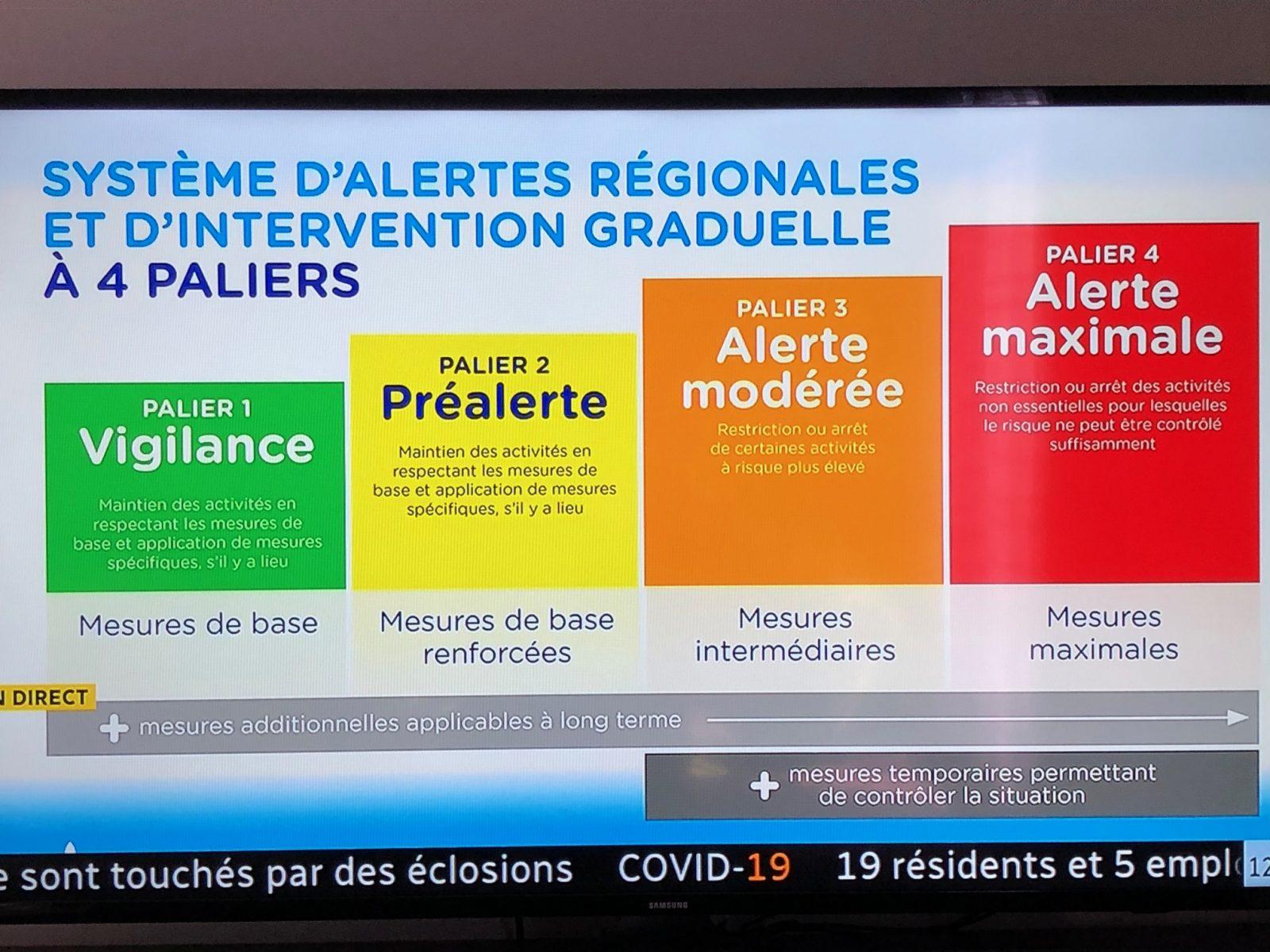 Covid 19 Quebec Met En Place Un Systeme D Alertes Par Region Le Nord Cotier